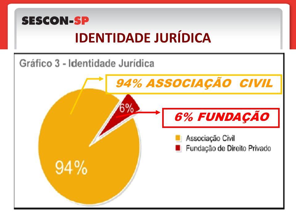 94% ASSOCIAÇÃO CIVIL 6% FUNDAÇÃO IDENTIDADE JURÍDICA