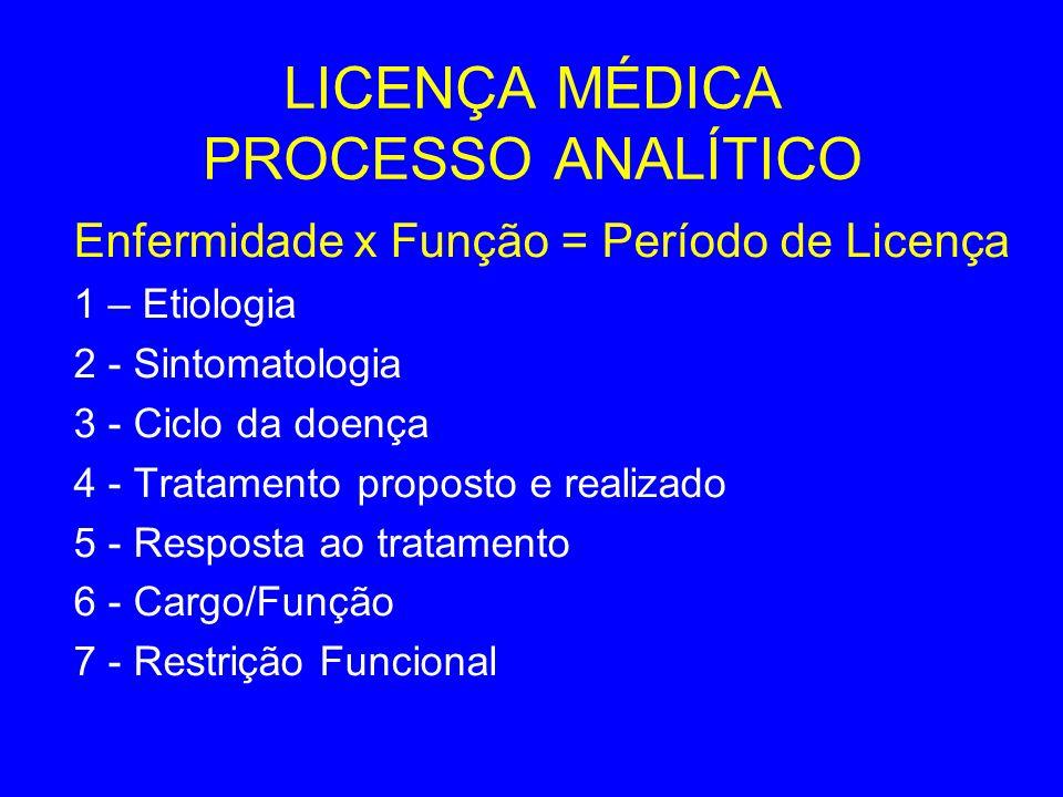 LICENÇA MÉDICA PROCESSO ANALÍTICO Enfermidade x Função = Período de Licença 1 – Etiologia 2 - Sintomatologia 3 - Ciclo da doença 4 - Tratamento propos