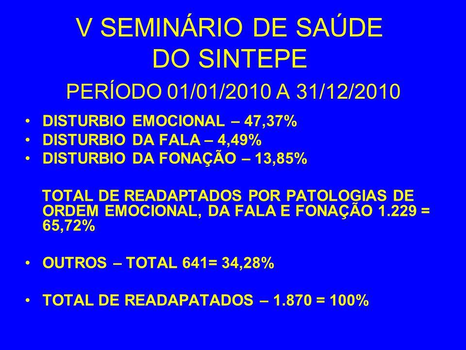V SEMINÁRIO DE SAÚDE DO SINTEPE PERÍODO 01/01/2010 A 31/12/2010 DISTURBIO EMOCIONAL – 47,37% DISTURBIO DA FALA – 4,49% DISTURBIO DA FONAÇÃO – 13,85% T