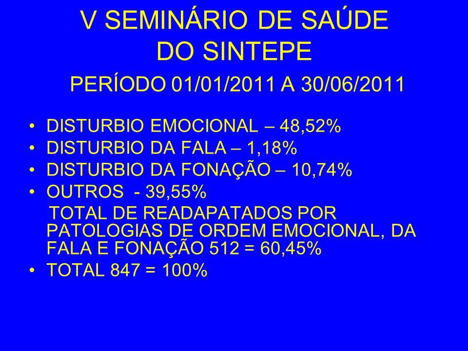 V SEMINÁRIO DE SAÚDE DO SINTEPE PERÍODO 01/01/2011 A 30/06/2011 DISTURBIO EMOCIONAL – 48,52% DISTURBIO DA FALA – 1,18% DISTURBIO DA FONAÇÃO – 10,74% O