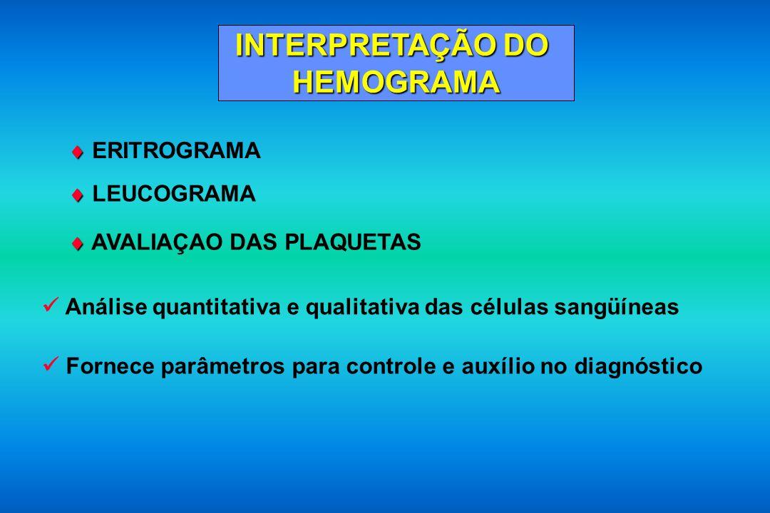 ERITROGRAMA Importante no estudo das anemias Avalia os Índices Hematimétricos Eritrócitos 4,5 a 5,5 x 10 12 /L 4,0 a 5,0 x 10 12 /L Hemoglobina 13 a 17 g/dL 12 a 15 g/dL Hematócrito 40 a 52% 35 a 47% Índices Hematimétricos VCM (Volume Corpuscular Médio) 80 a 100 fL HCM (Hemoglobina Corpuscular Média) 27 a 32 pg CHCM (Concentração de Hemoglobina Corpuscular Média) 32 a 36 dL RDW (Red Cell Distribution Width) 11,5 a 14,5 % Observação microscópica da morfologia dos eritrócitos
