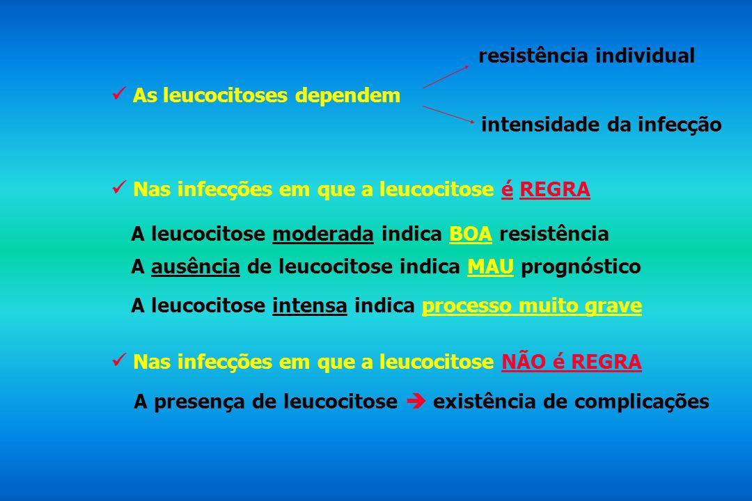As leucocitoses dependem resistência individual intensidade da infecção Nas infecções em que a leucocitose é REGRA A leucocitose moderada indica BOA r