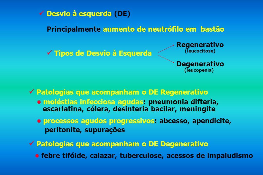 Desvio à esquerda (DE) Principalmente aumento de neutrófilo em bastão Tipos de Desvio à Esquerda Regenerativo (leucocitose) Degenerativo (leucopenia)