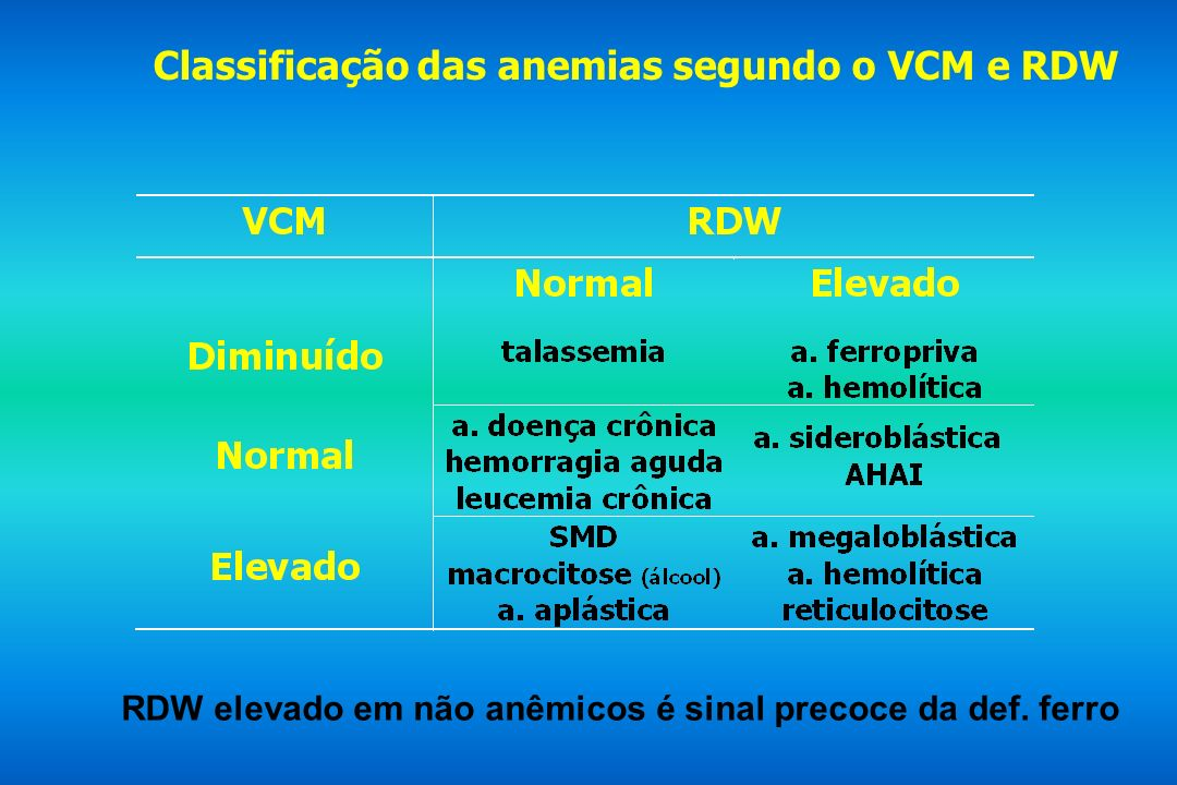 Classificação das anemias segundo o VCM e RDW RDW elevado em não anêmicos é sinal precoce da def. ferro