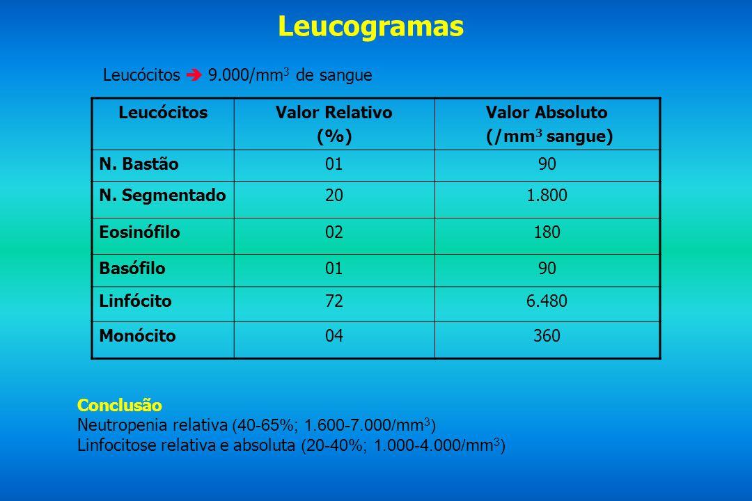 Leucogramas Leucócitos 9.000/mm 3 de sangue LeucócitosValor Relativo (%) Valor Absoluto (/mm 3 sangue) N. Bastão0190 N. Segmentado201.800 Eosinófilo02
