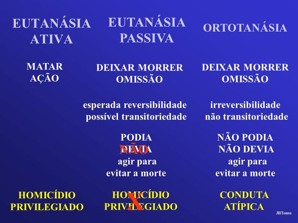 EUTANÁSIA ATIVA JHTorres EUTANÁSIA PASSIVA ORTOTANÁSIA MATAR AÇÃO esperada reversibilidade possível transitoriedade DEIXAR MORRER OMISSÃO irreversibil