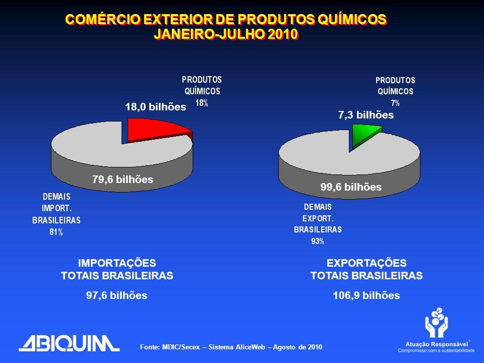 COMÉRCIO EXTERIOR DE PRODUTOS QUÍMICOS JANEIRO-JULHO 2010 COMÉRCIO EXTERIOR DE PRODUTOS QUÍMICOS JANEIRO-JULHO 2010 Fonte: MDIC/Secex – Sistema AliceW