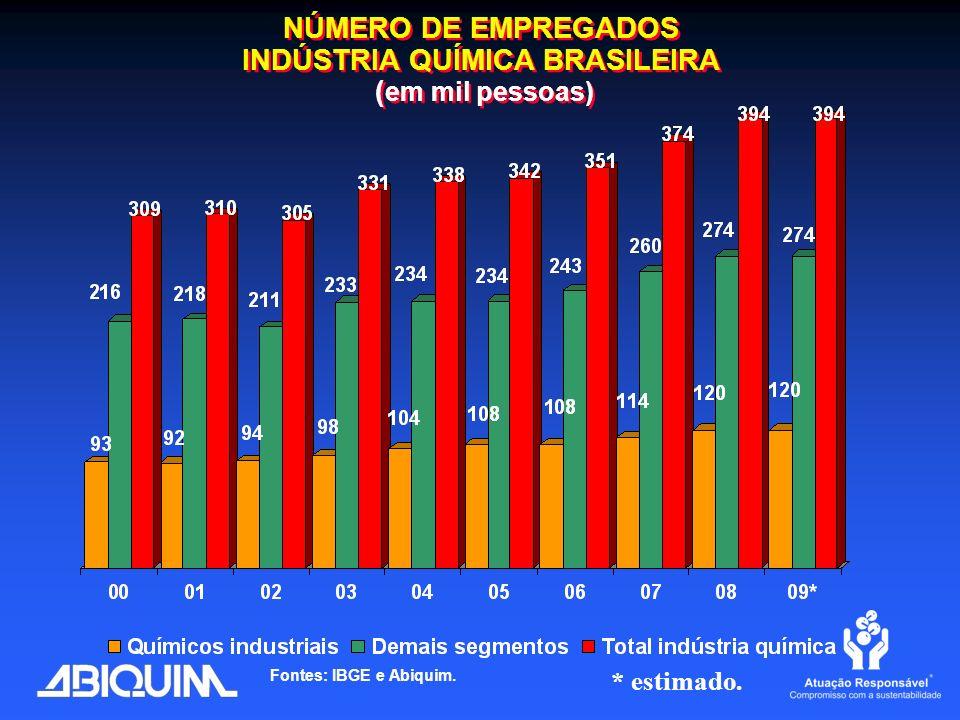 NÚMERO DE EMPREGADOS INDÚSTRIA QUÍMICA BRASILEIRA ( em mil pessoas) Fontes: IBGE e Abiquim. * estimado.