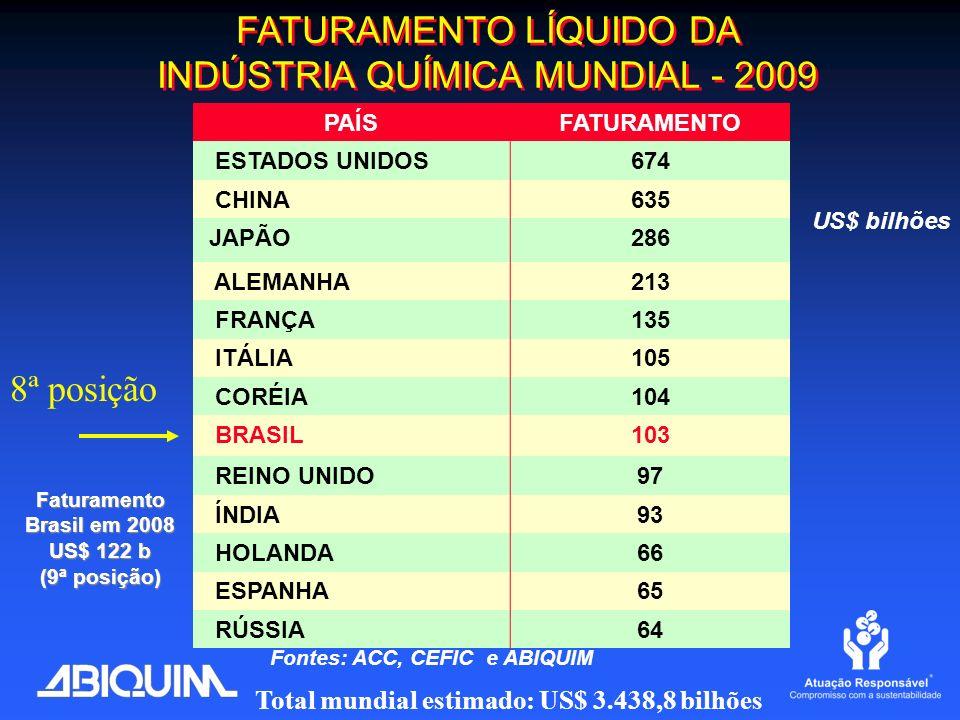 FATURAMENTO LÍQUIDO DA INDÚSTRIA QUÍMICA MUNDIAL - 2009 PAÍSFATURAMENTO ESTADOS UNIDOS674 CHINA635 JAPÃO286 ALEMANHA213 FRANÇA135 ITÁLIA105 CORÉIA104
