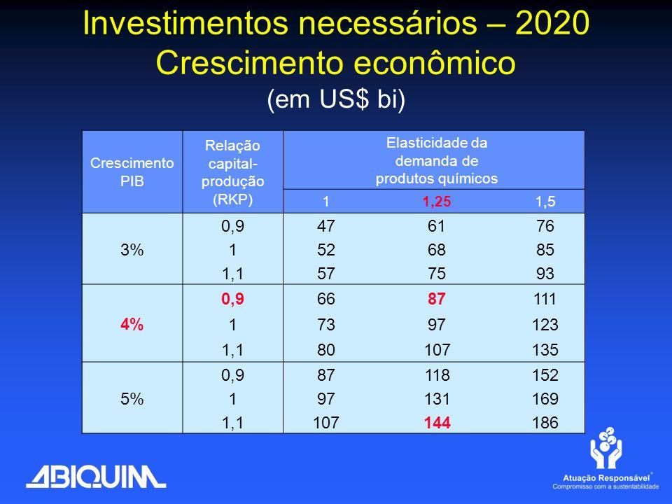 Investimentos necessários – 2020 Crescimento econômico (em US$ bi) Crescimento PIB Relação capital- produção (RKP) Elasticidade da demanda de produtos
