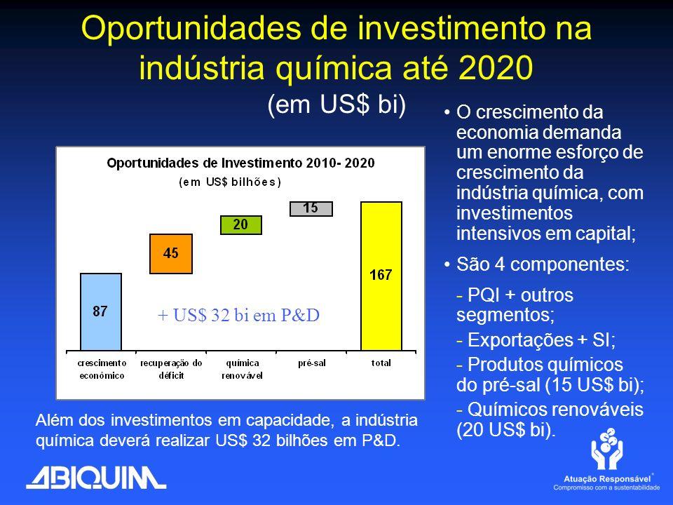 Oportunidades de investimento na indústria química até 2020 (em US$ bi) O crescimento da economia demanda um enorme esforço de crescimento da indústri