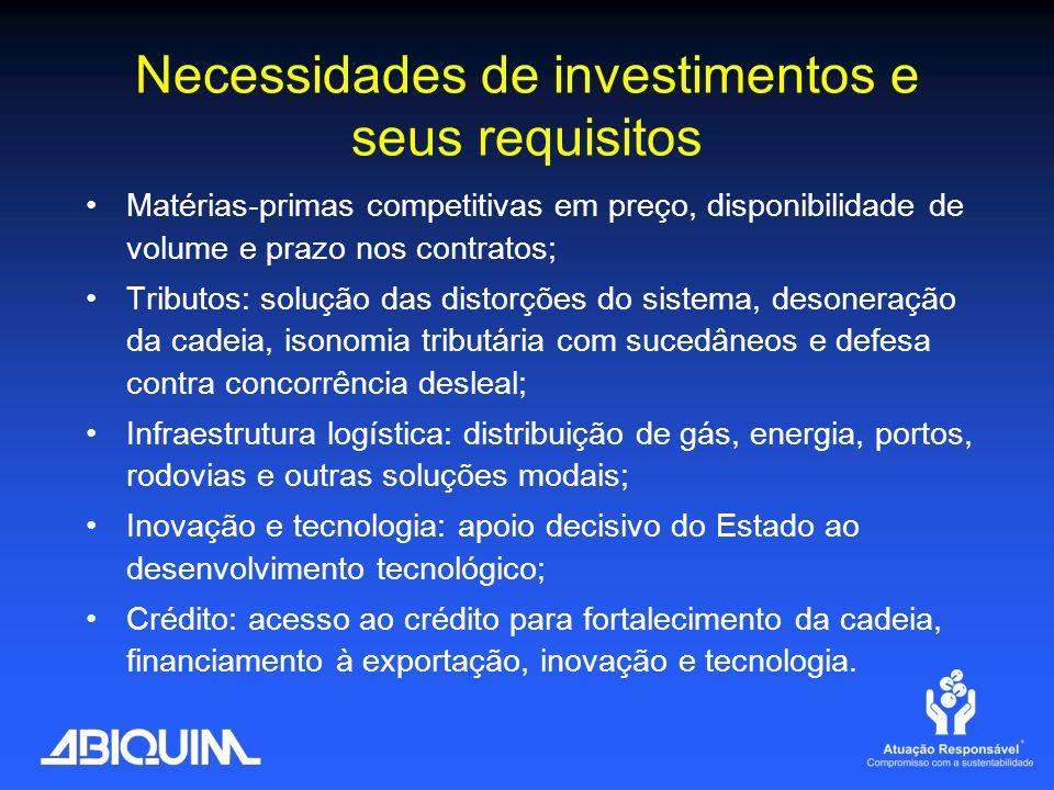Necessidades de investimentos e seus requisitos Matérias-primas competitivas em preço, disponibilidade de volume e prazo nos contratos; Tributos: solu