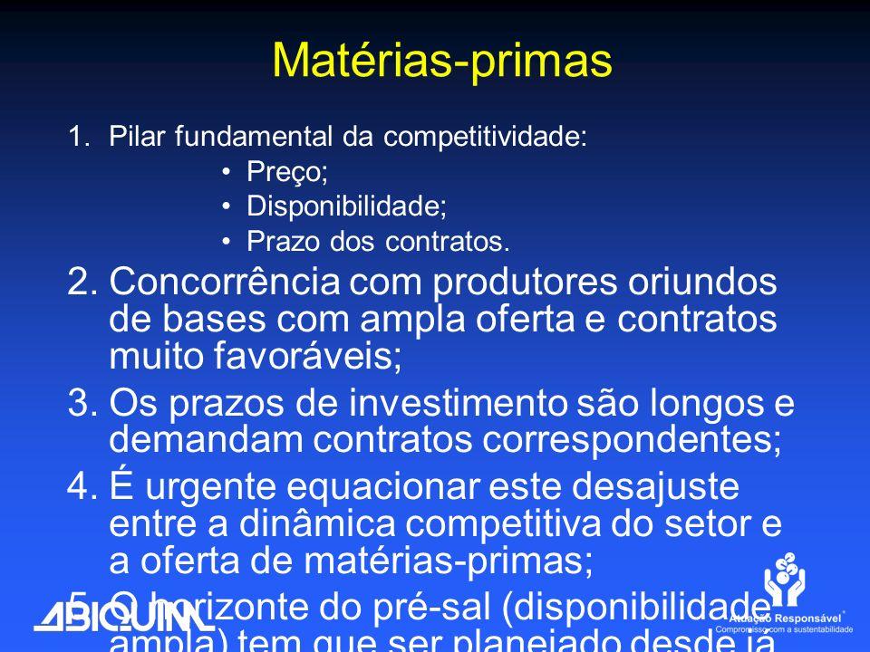 Matérias-primas 1.Pilar fundamental da competitividade: Preço; Disponibilidade; Prazo dos contratos. 2.Concorrência com produtores oriundos de bases c