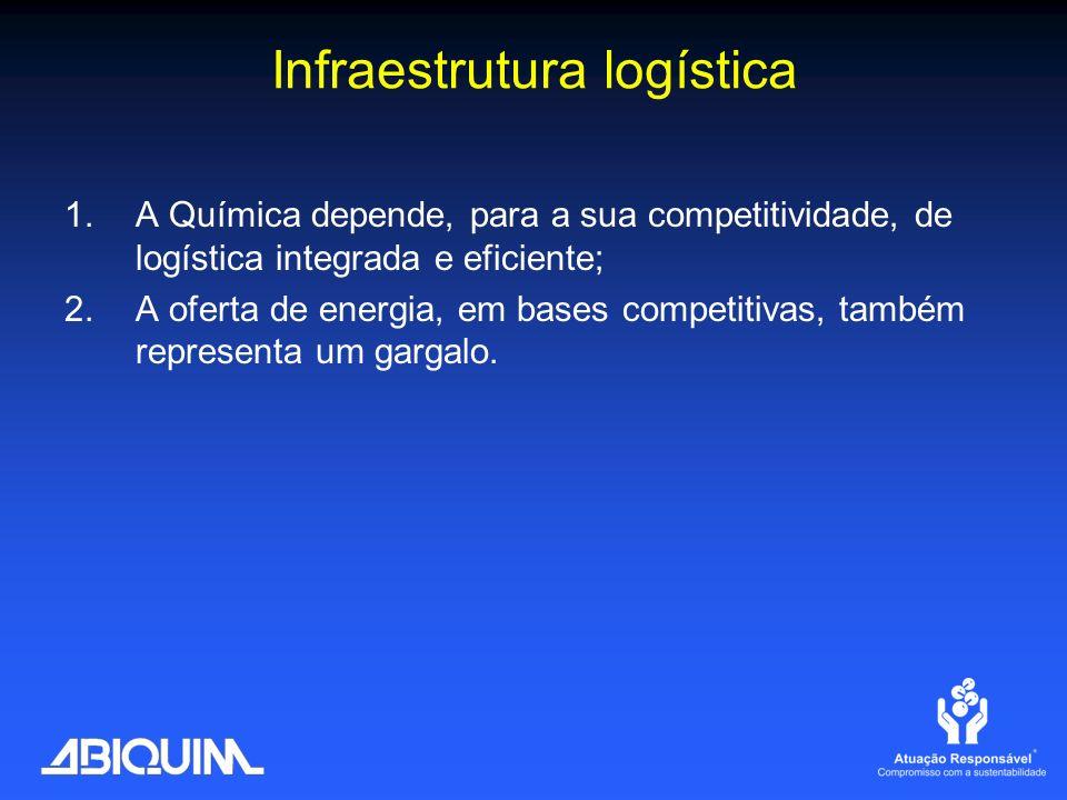 Infraestrutura logística 1.A Química depende, para a sua competitividade, de logística integrada e eficiente; 2.A oferta de energia, em bases competit