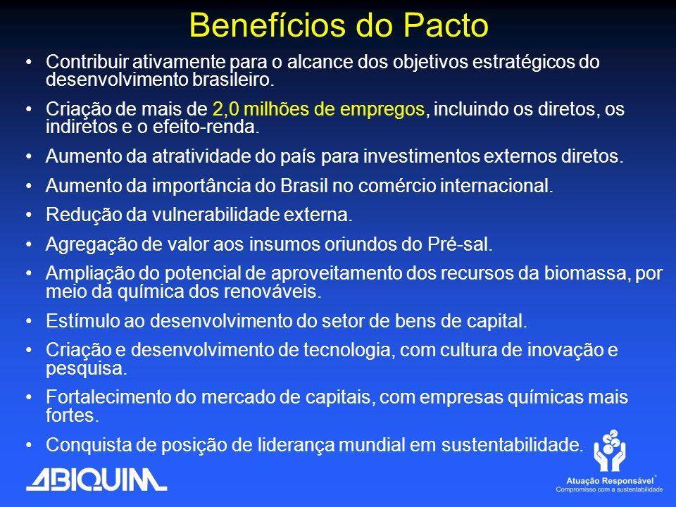 Benefícios do Pacto Contribuir ativamente para o alcance dos objetivos estratégicos do desenvolvimento brasileiro. Criação de mais de 2,0 milhões de e