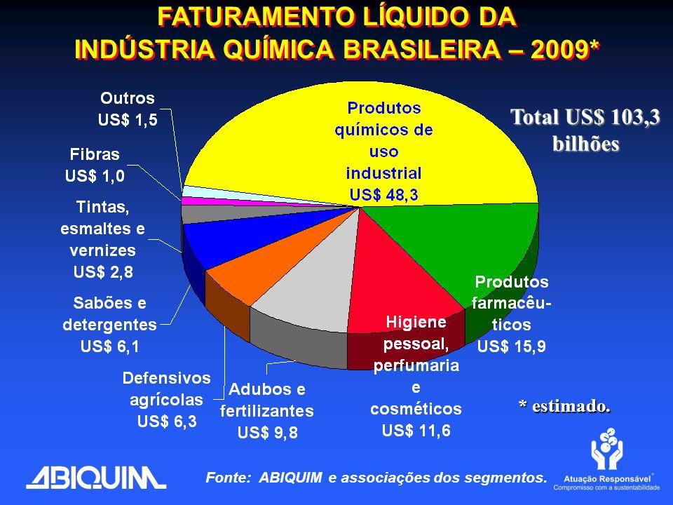 FATURAMENTO LÍQUIDO DA INDÚSTRIA QUÍMICA BRASILEIRA – 2009* Total US$ 103,3 bilhões Fonte: ABIQUIM e associações dos segmentos. * estimado.