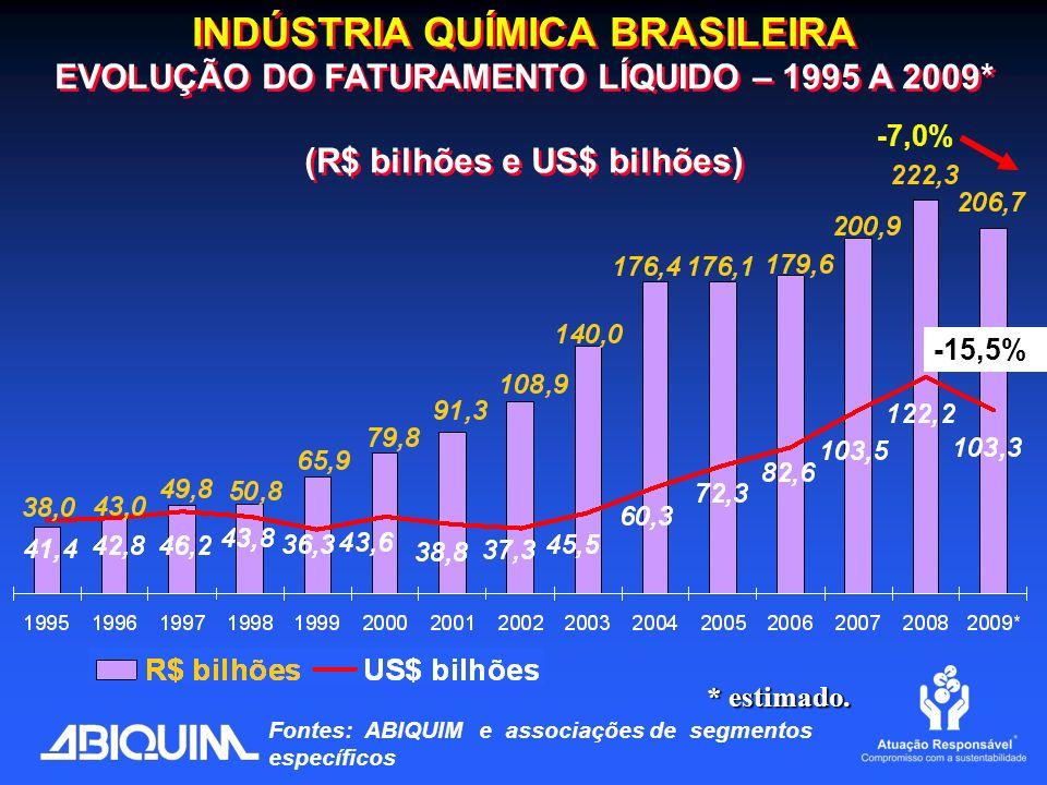 INDÚSTRIA QUÍMICA BRASILEIRA EVOLUÇÃO DO FATURAMENTO LÍQUIDO – 1995 A 2009* (R$ bilhões e US$ bilhões) INDÚSTRIA QUÍMICA BRASILEIRA EVOLUÇÃO DO FATURA