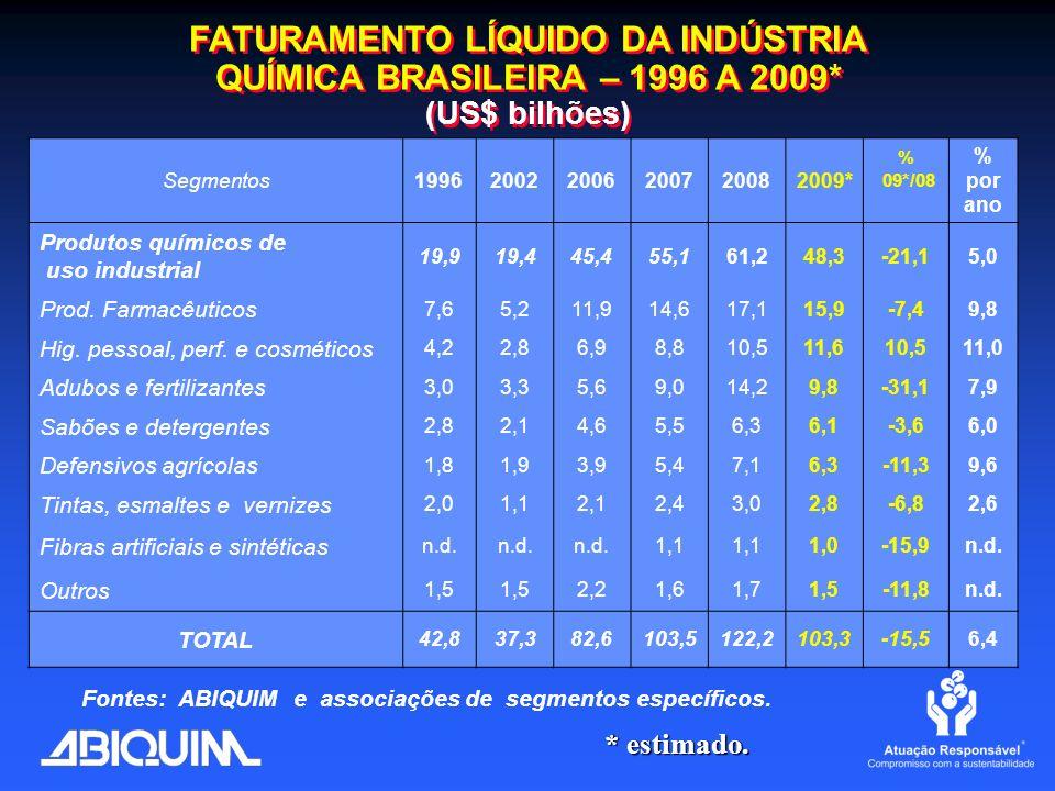 FATURAMENTO LÍQUIDO DA INDÚSTRIA QUÍMICA BRASILEIRA – 1996 A 2009* (US$ bilhões) FATURAMENTO LÍQUIDO DA INDÚSTRIA QUÍMICA BRASILEIRA – 1996 A 2009* (U