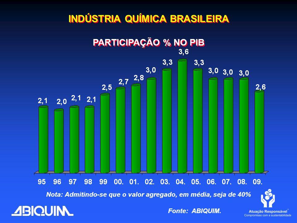 INDÚSTRIA QUÍMICA BRASILEIRA PARTICIPAÇÃO % NO PIB INDÚSTRIA QUÍMICA BRASILEIRA PARTICIPAÇÃO % NO PIB Nota: Admitindo-se que o valor agregado, em médi