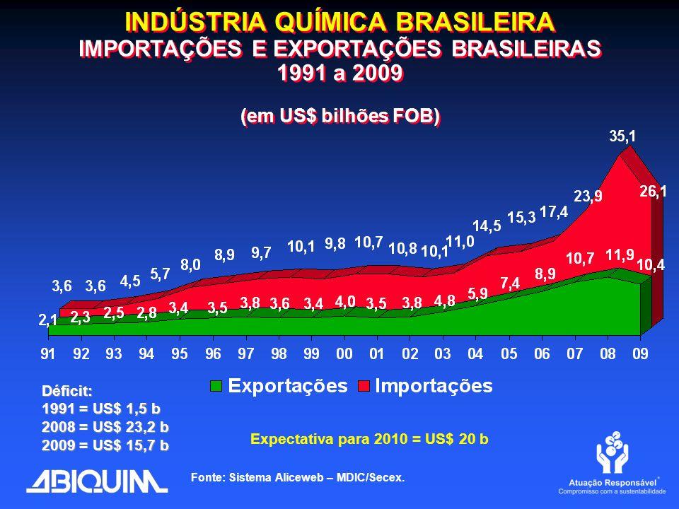 INDÚSTRIA QUÍMICA BRASILEIRA IMPORTAÇÕES E EXPORTAÇÕES BRASILEIRAS 1991 a 2009 (em US$ bilhões FOB) Fonte: Sistema Aliceweb – MDIC/Secex. Expectativa