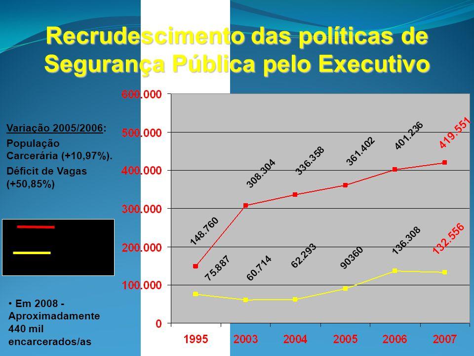 Recrudescimento das políticas de Segurança Pública pelo Executivo População carcerária Déficit de vagas Variação 2005/2006: População Carcerária (+10,