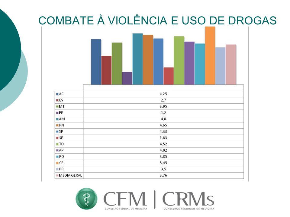 COMBATE À VIOLÊNCIA E USO DE DROGAS