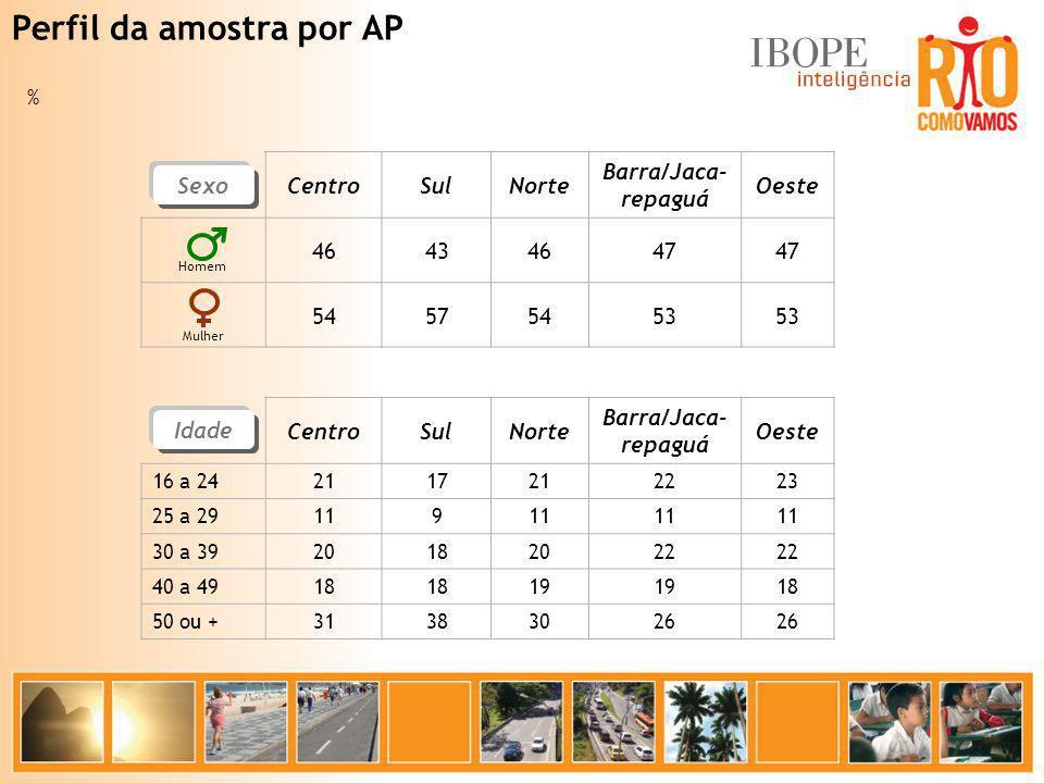 % CentroSulNorte Barra/Jaca- repaguá Oeste 16 a 242117212223 25 a 29119 30 a 3920182022 40 a 4918 19 18 50 ou +31383026 % CentroSulNorte Barra/Jaca- r
