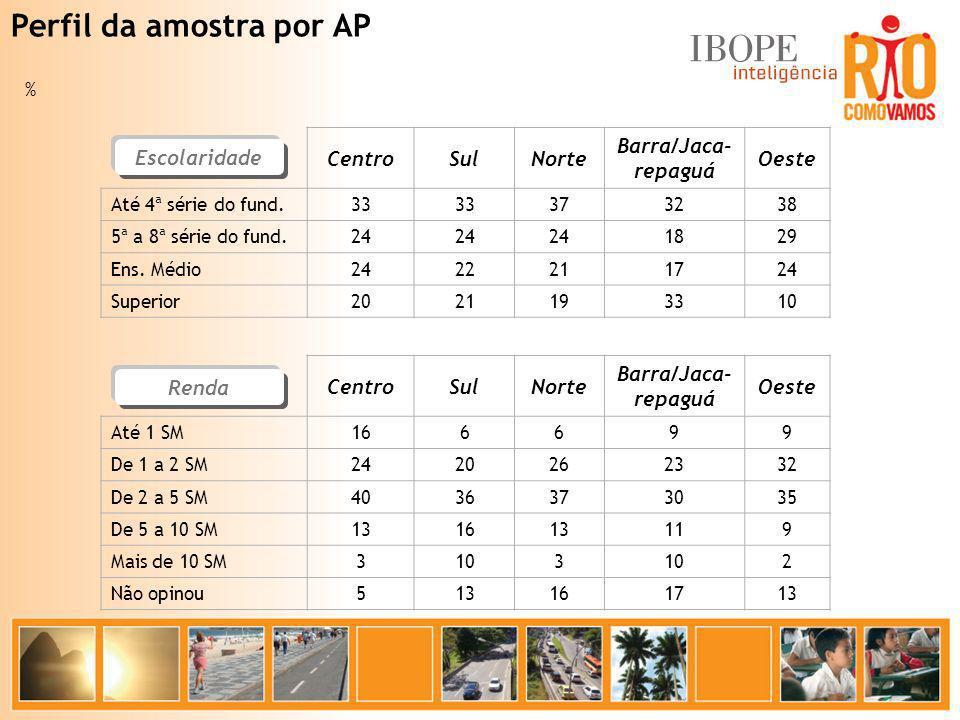 % CentroSulNorte Barra/Jaca- repaguá Oeste Até 1 SM 166699 De 1 a 2 SM 2420262332 De 2 a 5 SM 4036373035 De 5 a 10 SM 131613119 Mais de 10 SM 3103 2 N