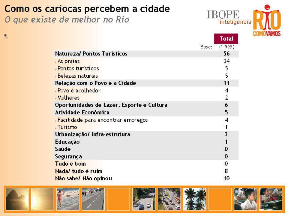 % Como os cariocas percebem a cidade O que existe de melhor no Rio