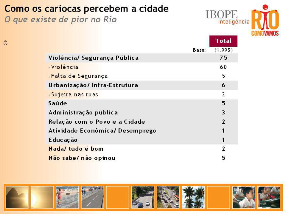 % Como os cariocas percebem a cidade O que existe de pior no Rio