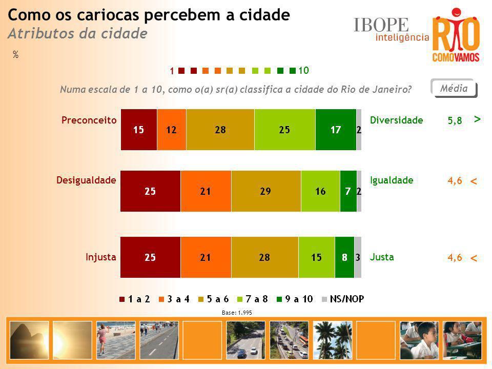 Média 5,8 Diversidade Preconceito 10 1 % Base: 1.995 Numa escala de 1 a 10, como o(a) sr(a) classifica a cidade do Rio de Janeiro? 4,6 Igualdade Desig