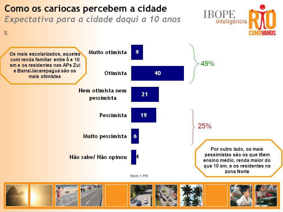 Base: 1.995 % Como os cariocas percebem a cidade Expectativa para a cidade daqui a 10 anos 49% 25% Os mais escolarizados, aqueles com renda familiar e