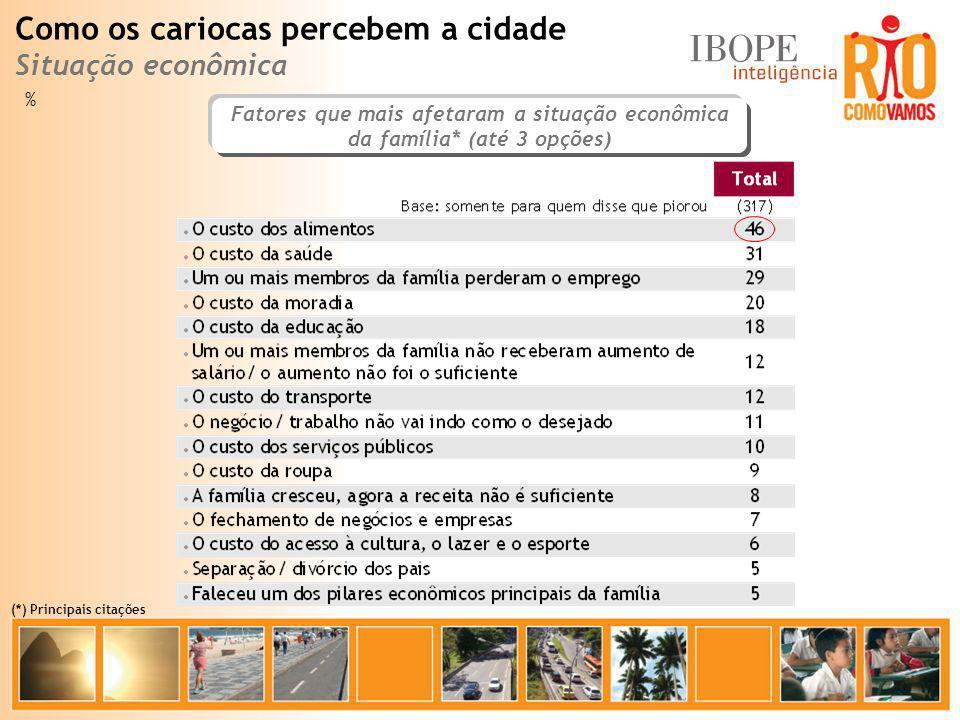 % Como os cariocas percebem a cidade Situação econômica Fatores que mais afetaram a situação econômica da família* (até 3 opções) (*) Principais citaç