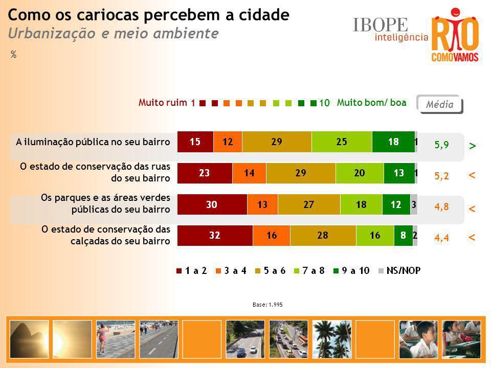 Como os cariocas percebem a cidade Urbanização e meio ambiente % 5,9 5,2 4,8 4,4 Muito bom/ boa Muito ruim 10 1 A iluminação pública no seu bairro O e
