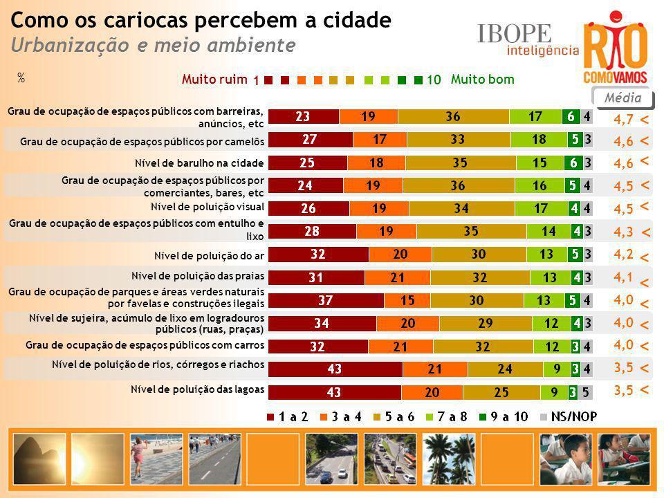 % Muito bom Muito ruim 10 1 Média 4,7 4,6 4,5 4,3 4,2 4,1 4,0 3,5 Grau de ocupação de espaços públicos com barreiras, anúncios, etc Grau de ocupação d