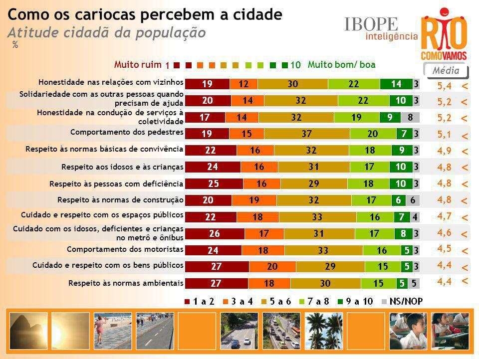 % Muito bom/ boa Muito ruim 10 1 Média 5,4 5,2 5,1 4,9 4,8 4,7 4,6 4,5 4,4 Honestidade nas relações com vizinhos Solidariedade com as outras pessoas q