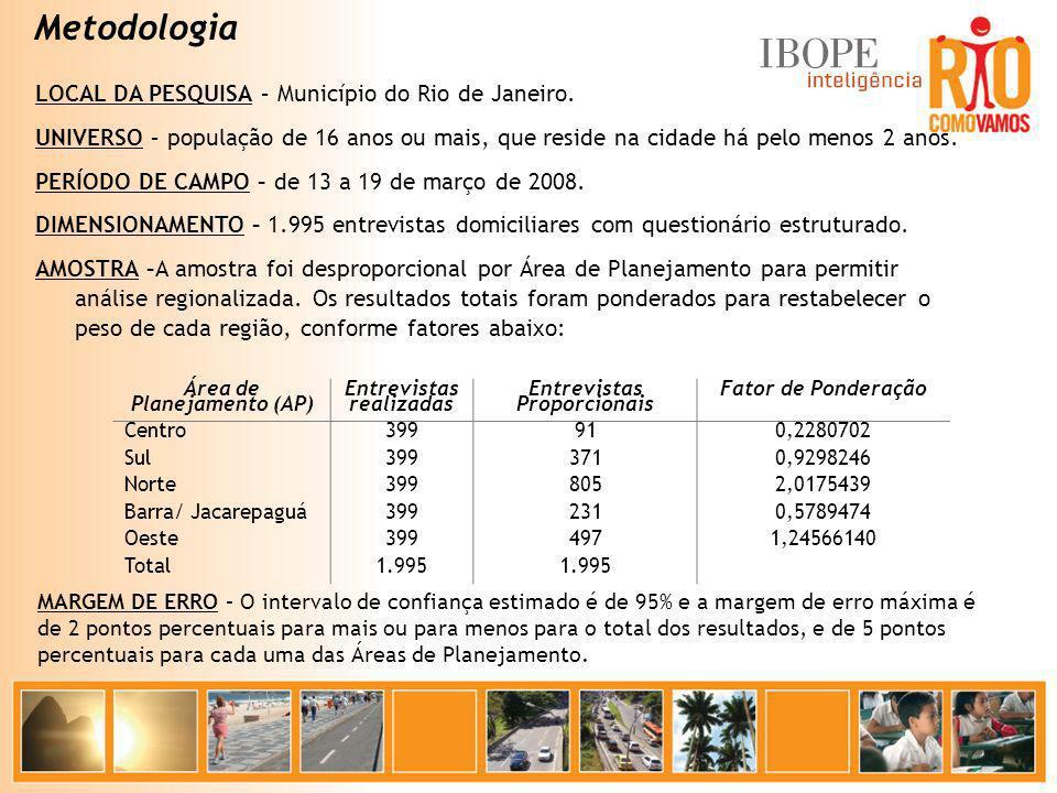 Metodologia LOCAL DA PESQUISA – Município do Rio de Janeiro. UNIVERSO – população de 16 anos ou mais, que reside na cidade há pelo menos 2 anos. PERÍO