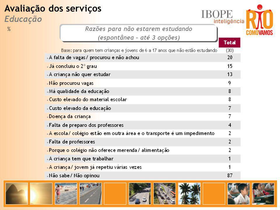 % Razões para não estarem estudando (espontânea – até 3 opções) Avaliação dos serviços Educação