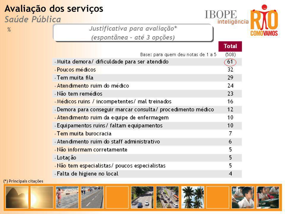 % Justificativa para avaliação* (espontânea – até 3 opções) Avaliação dos serviços Saúde Pública (*) Principais citações