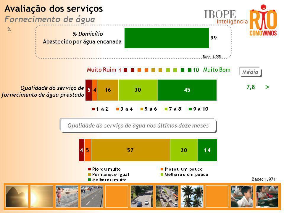 Base: 1.995 Média 7,8 Base: 1.971 Muito Bom Muito Ruim 10 1 Qualidade do serviço de fornecimento de água prestado Abastecido por água encanada % Domic