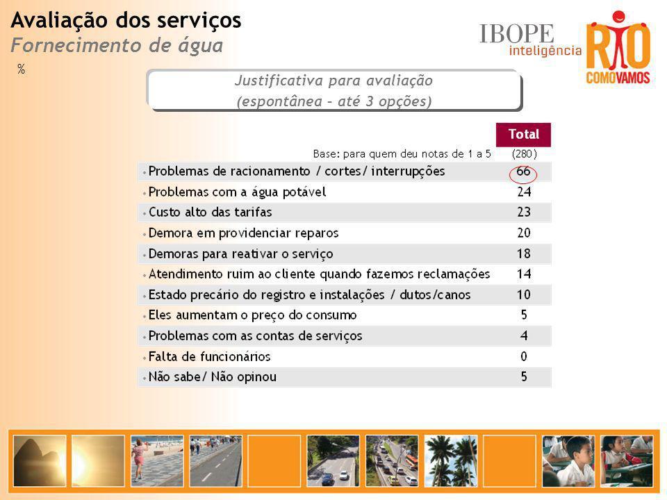 % Justificativa para avaliação (espontânea – até 3 opções) Avaliação dos serviços Fornecimento de água