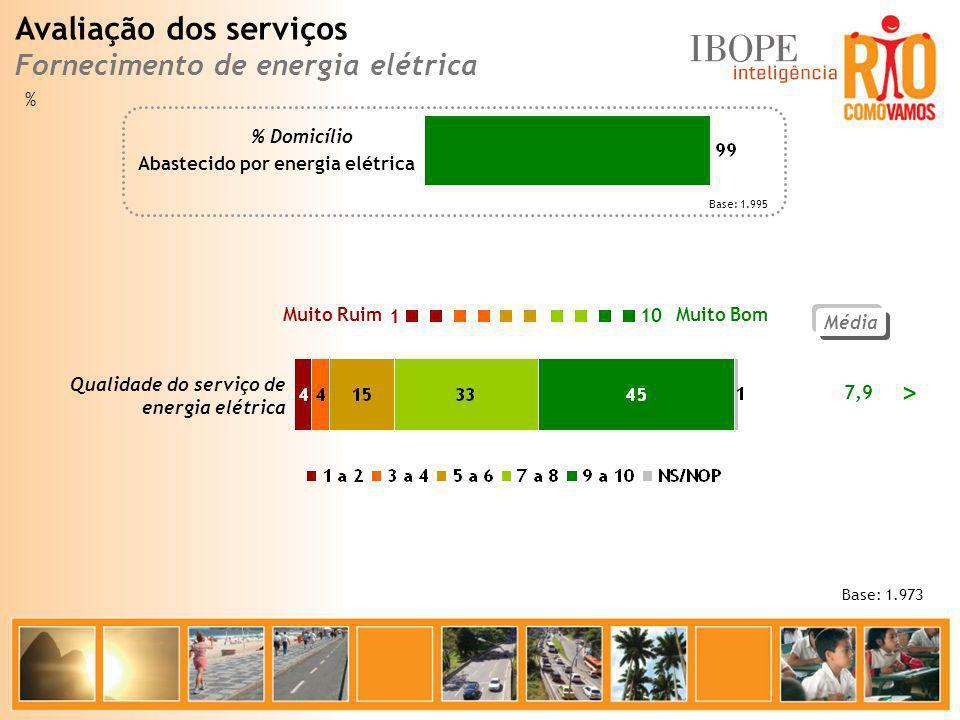 Base: 1.995 Média 7,9 Base: 1.973 Abastecido por energia elétrica % Domicílio Muito Bom Muito Ruim 10 1 Qualidade do serviço de energia elétrica > % A