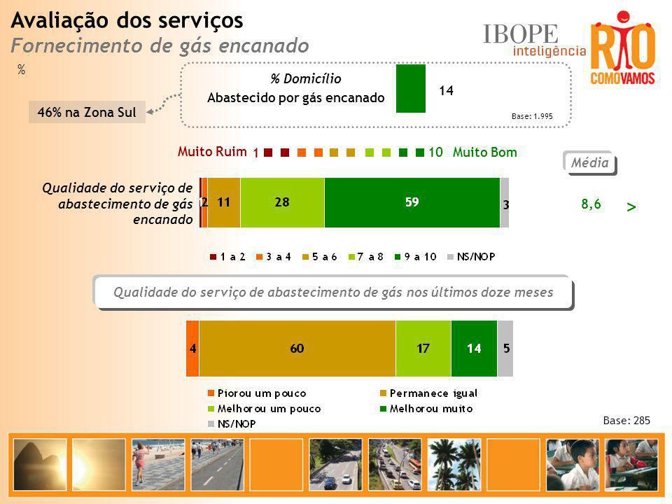 Média 8,6 Base: 285 Muito Bom Muito Ruim 10 1 Qualidade do serviço de abastecimento de gás encanado Base: 1.995 Abastecido por gás encanado % Domicíli