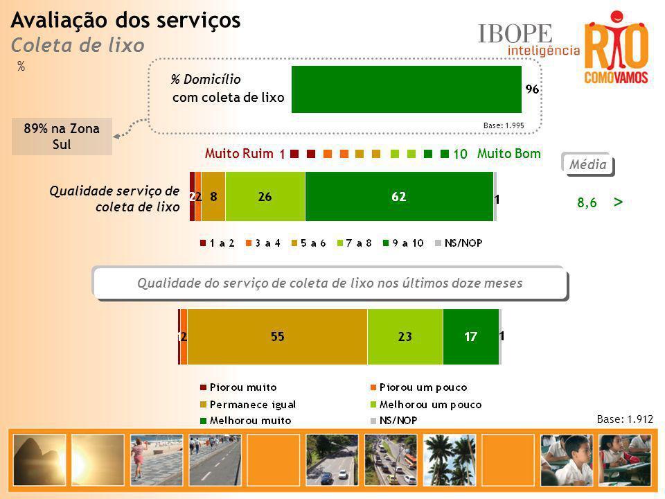 Média 8,6 Base: 1.912 Muito Bom Muito Ruim 10 1 Qualidade serviço de coleta de lixo com coleta de lixo % Domicílio Base: 1.995 Qualidade do serviço de
