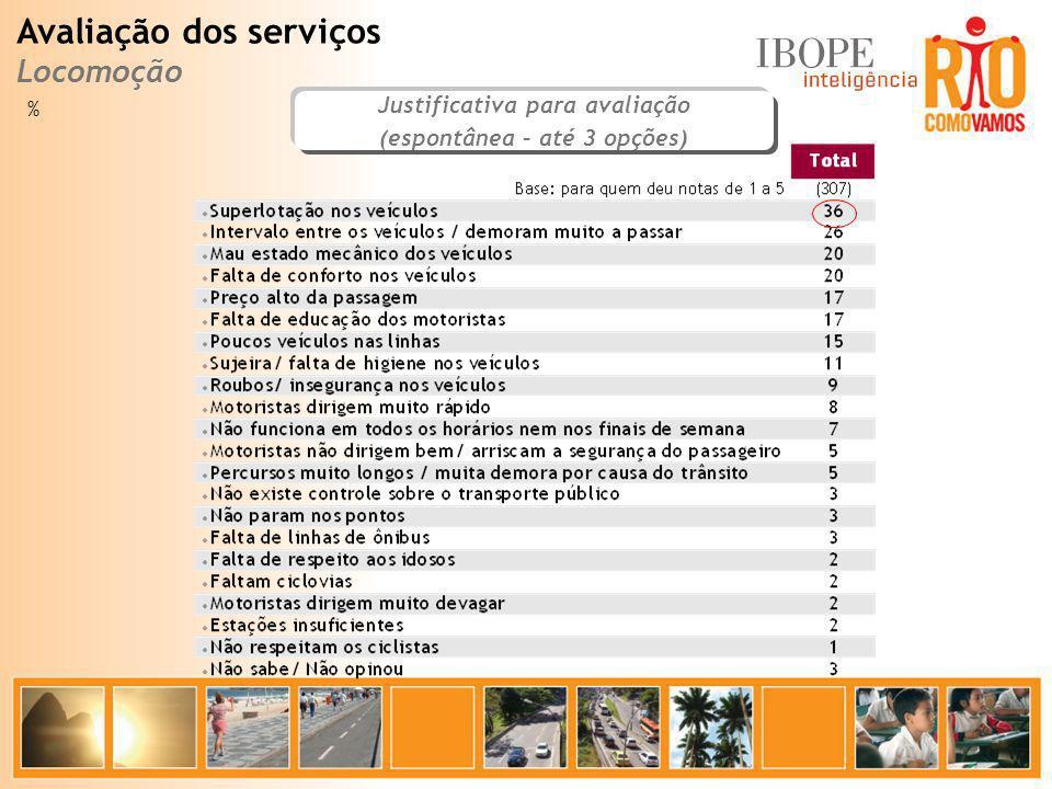 Justificativa para avaliação (espontânea – até 3 opções) % Avaliação dos serviços Locomoção