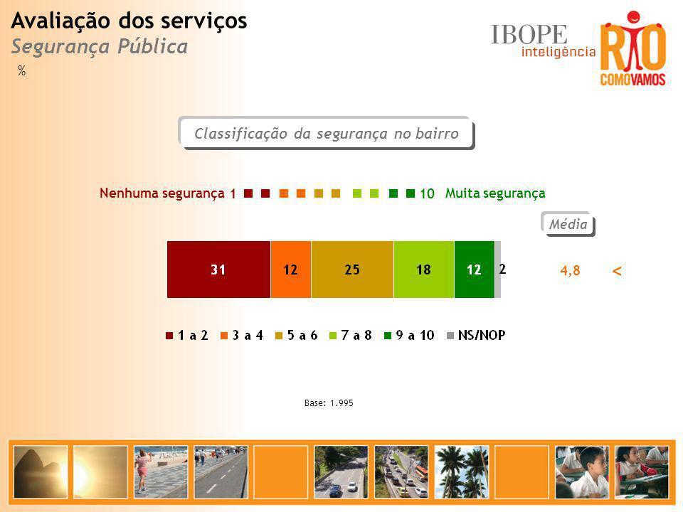 Classificação da segurança no bairro Média 4,8 Muita segurança Nenhuma segurança 10 1 Base: 1.995 Avaliação dos serviços Segurança Pública % <