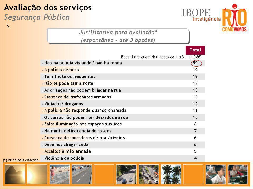 % Justificativa para avaliação* (espontânea – até 3 opções) Avaliação dos serviços Segurança Pública (*) Principais citações