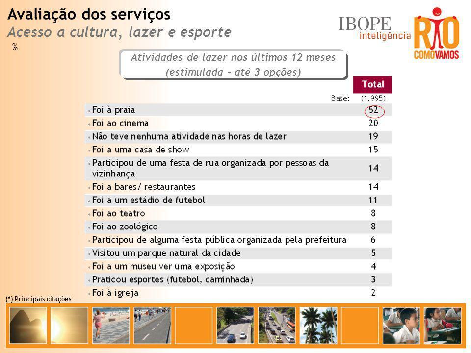 Atividades de lazer nos últimos 12 meses (estimulada – até 3 opções) % Avaliação dos serviços Acesso a cultura, lazer e esporte (*) Principais citaçõe