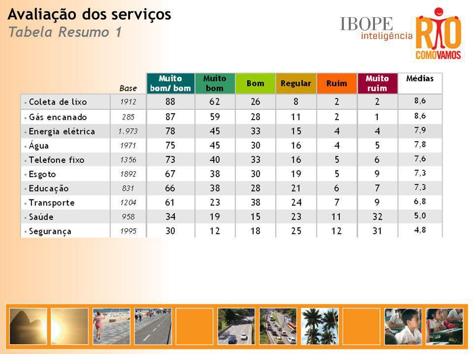 Avaliação dos serviços Tabela Resumo 1