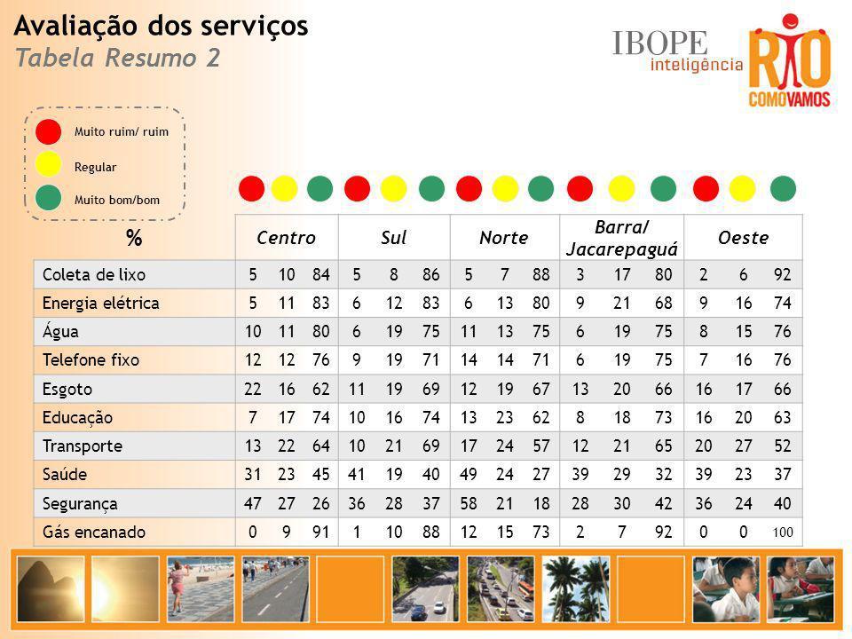 % CentroSulNorte Barra/ Jacarepaguá Oeste Coleta de lixo5108458865788317802692 Energia elétrica5118361283613809216891674 Água1011806197511137561975815